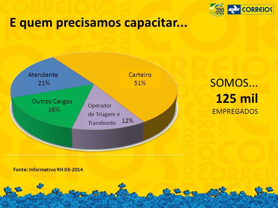 Fonte: Informativo RH 03-2014 SOMOS... 125 mil EMPREGADOS Carteiro 51% Operador de Triagem e Transbordo 12% Outros Cargos 16% Atendente 21% E quem pre