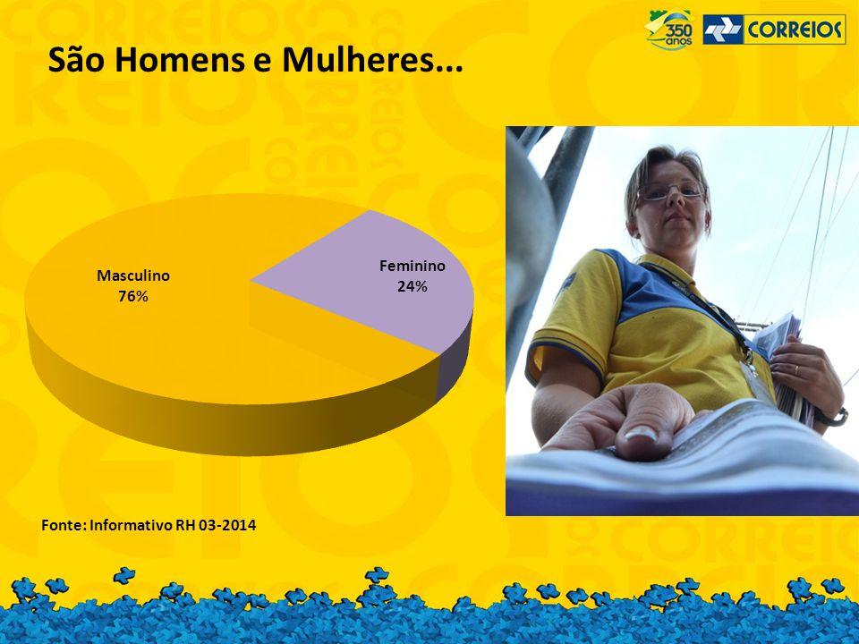 São Homens e Mulheres... Fonte: Informativo RH 03-2014