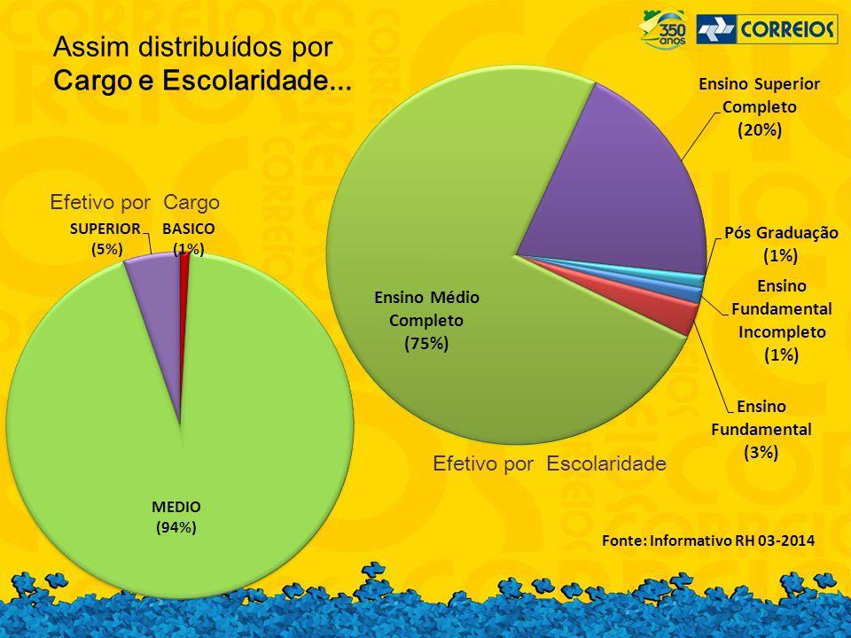 Assim distribuídos por Cargo e Escolaridade... Efetivo por Cargo Efetivo por Escolaridade