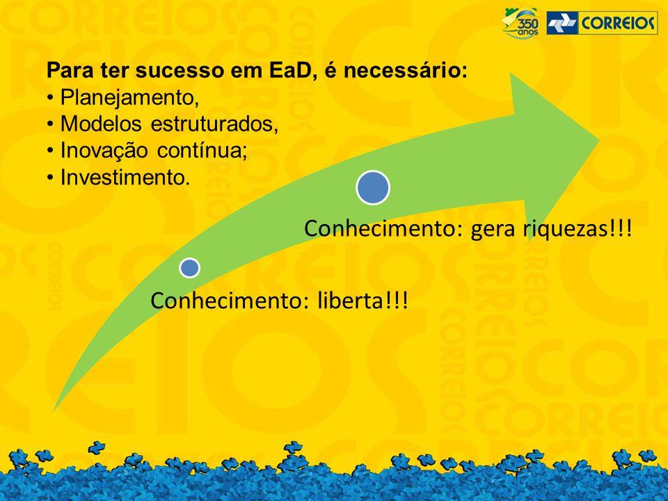 Conhecimento: gera riquezas!!! Conhecimento: liberta!!! Para ter sucesso em EaD, é necessário: Planejamento, Modelos estruturados, Inovação contínua;