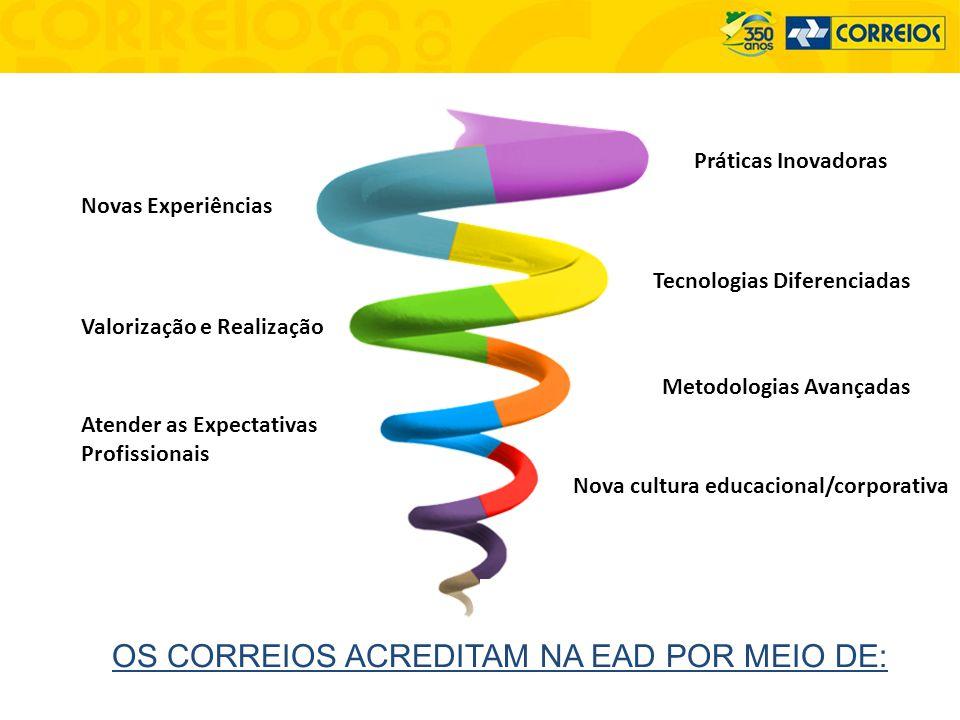 OS CORREIOS ACREDITAM NA EAD POR MEIO DE: Novas Experiências Práticas Inovadoras Valorização e Realização Metodologias Avançadas Atender as Expectativ