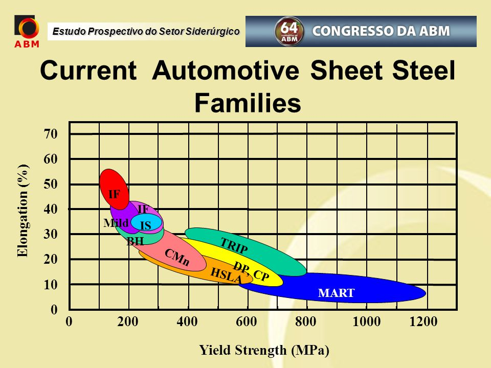Estudo Prospectivo do Setor Siderúrgico Current Automotive Sheet Steel Families Yield Strength (MPa) Elongation (%) 0 10 20 30 40 50 60 70 040060010002008001200 IF Mild IF HSLA DP, CP TRIP BH CMn IS MART