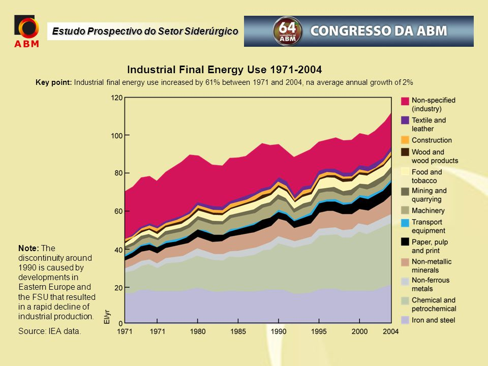 Industrial Final Energy Use 1971-2004 Key point: Industrial final energy use increased by 61% between 1971 and 2004, na average annual growth of 2% Note: The discontinuity around 1990 is caused by developments in Eastern Europe and the FSU that resulted in a rapid decline of industrial production.