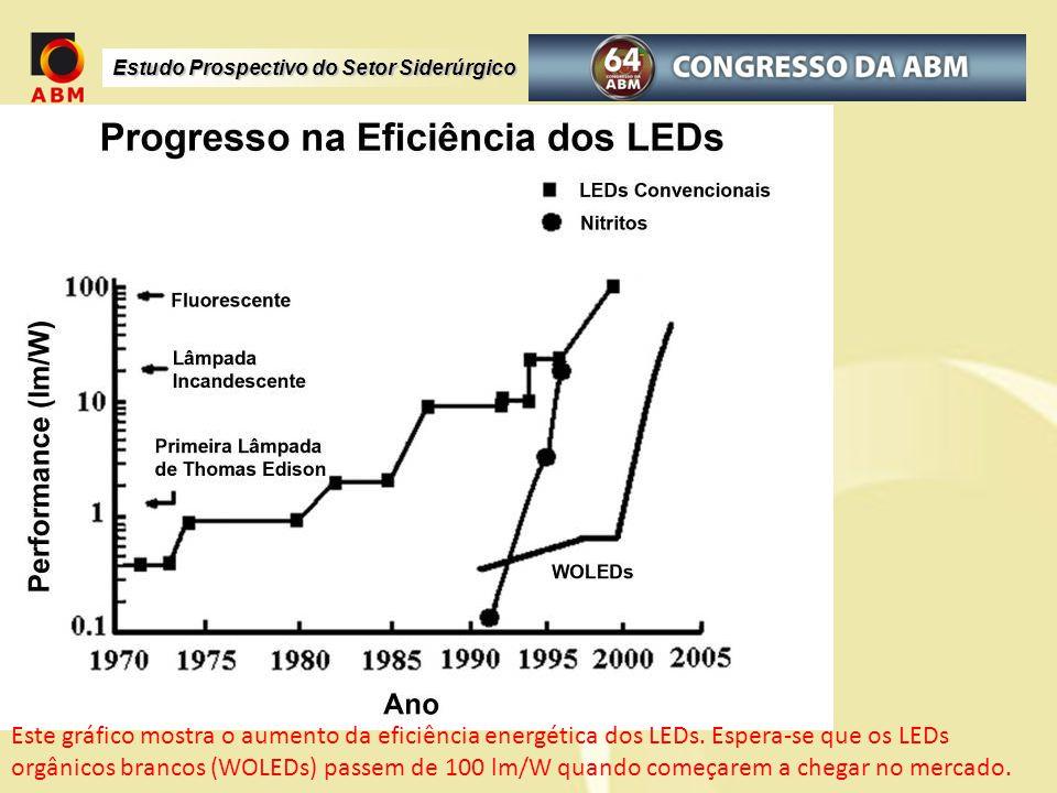 Estudo Prospectivo do Setor Siderúrgico Este gráfico mostra o aumento da eficiência energética dos LEDs. Espera-se que os LEDs orgânicos brancos (WOLE