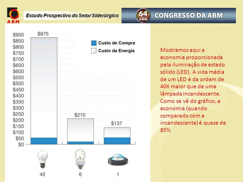 Mostramos aqui a economia proporcionada pela iluminação de estado sólido (LED). A vida média de um LED é da ordem de 40X maior que de uma lâmpada inca