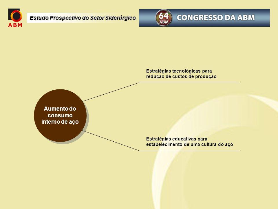 Estudo Prospectivo do Setor Siderúrgico Aumento do consumo interno de aço Estratégias tecnológicas para redução de custos de produção Estratégias educ