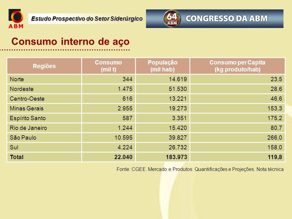 Estudo Prospectivo do Setor Siderúrgico Consumo interno de aço Regiões Consumo (mil t) População (mil hab) Consumo per Capita (kg produto/hab) Norte 3