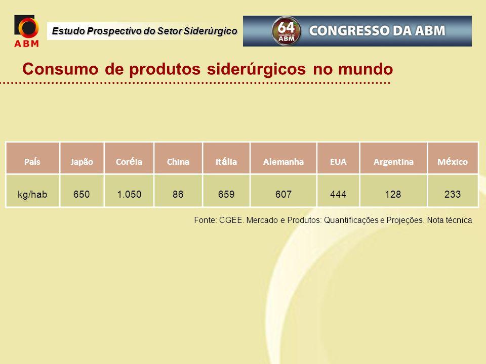 Estudo Prospectivo do Setor Siderúrgico Consumo de produtos siderúrgicos no mundo Fonte: CGEE. Mercado e Produtos: Quantificações e Projeções. Nota té