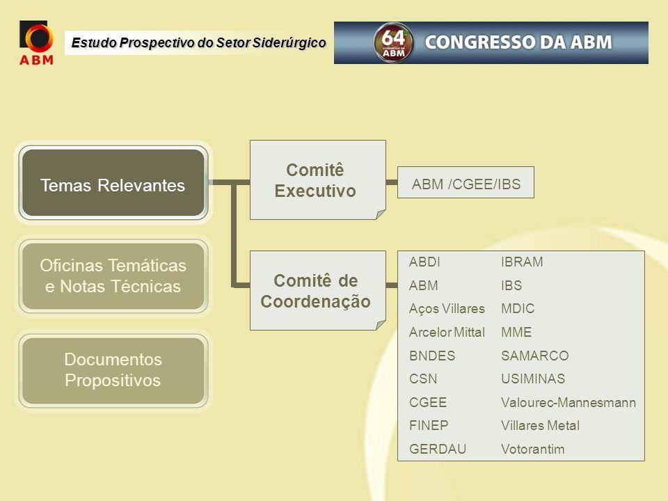 Estudo Prospectivo do Setor Siderúrgico Oficinas Temáticas e Notas Técnicas Documentos Propositivos Comitê Executivo Comitê de Coordenação ABDI ABM Aç