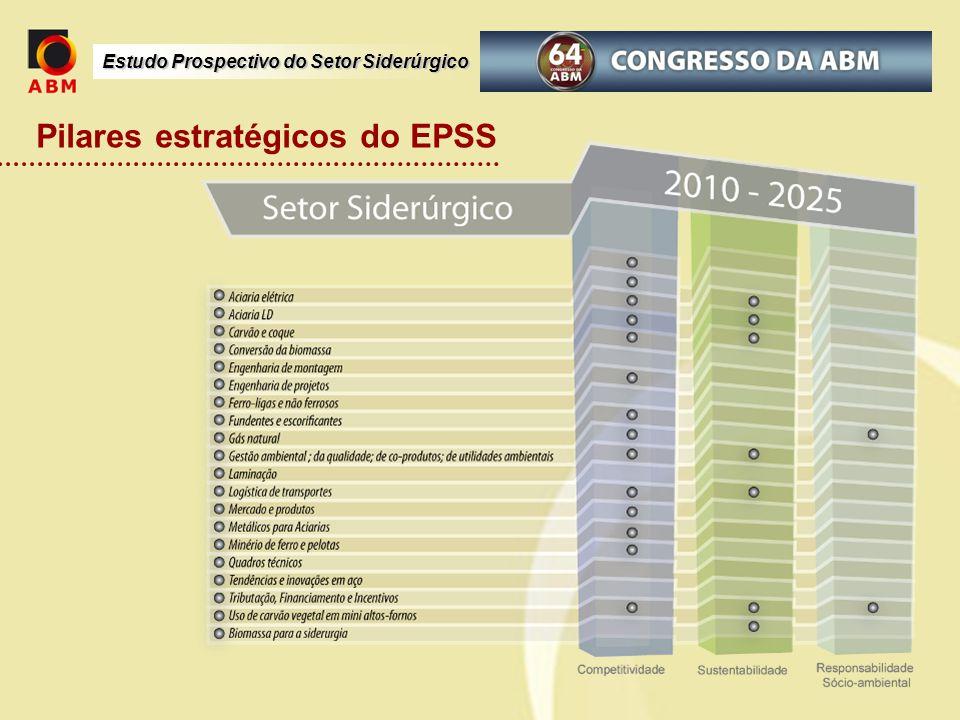 Estudo Prospectivo do Setor Siderúrgico Pilares estratégicos do EPSS