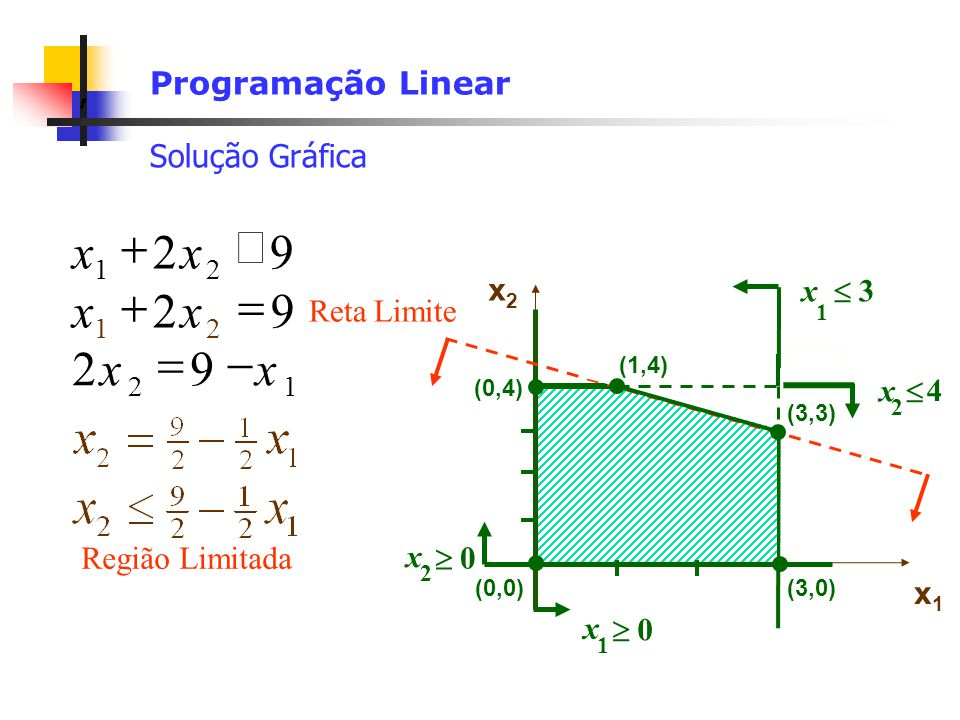 , Programação Linear Solução Gráfica x 4 2 92 12 xx x 3 1 x1x1 92 21 xx x 0 1 x 0 2 x2x2 (3,0)(0,0) (0,4) (3,4) Limite Reta 92 21 xx Região Limitada (