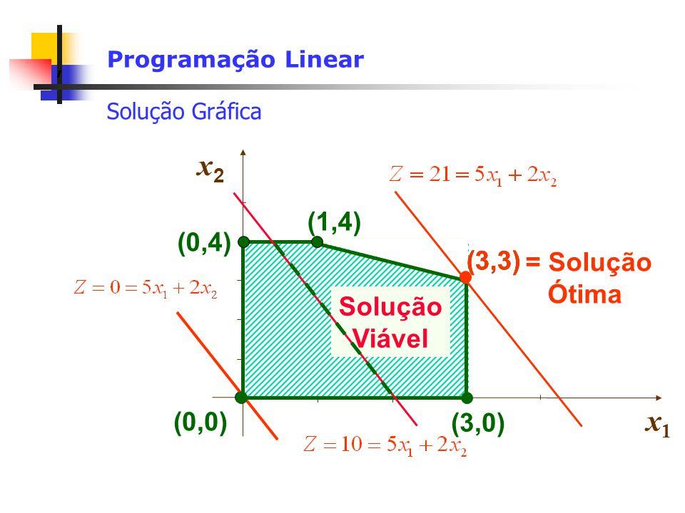 , Programação Linear Solução Gráfica x2x2 x1x1 (0,4) (1,4) (0,0) (3,0) Solução Viável (3,3) = Solução Ótima (3,3) (0,0)