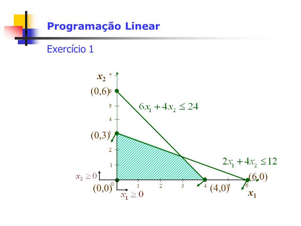 , Programação Linear Exercício 1 (0,0) 1 2 0 12345 6 3 x2x2 x1x1 (0,3) (6,0) (4,0) (0,6) 5 4 6 7