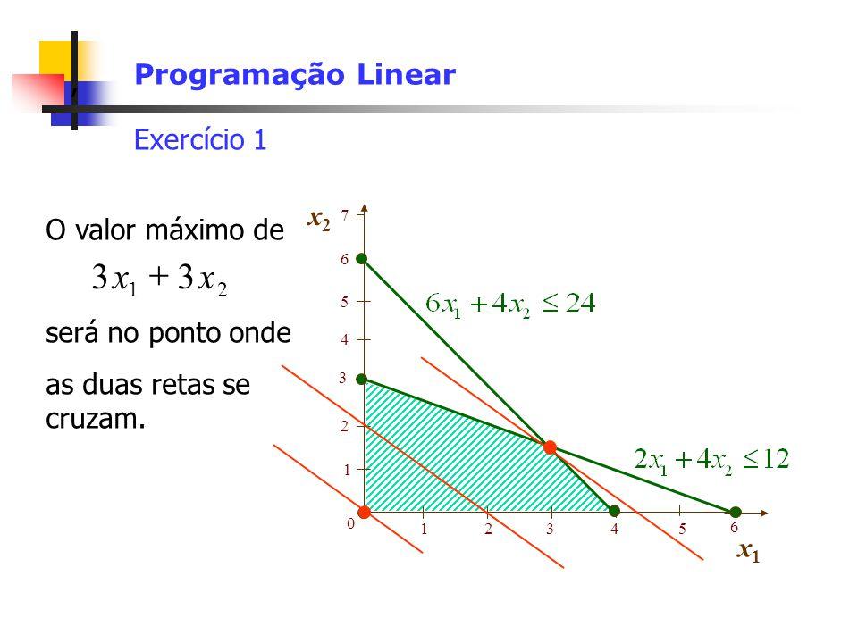 , Programação Linear Exercício 1 1 2 0 12345 6 3 x2x2 x1x1 5 4 6 7 O valor máximo de será no ponto onde as duas retas se cruzam. 33 21 xx