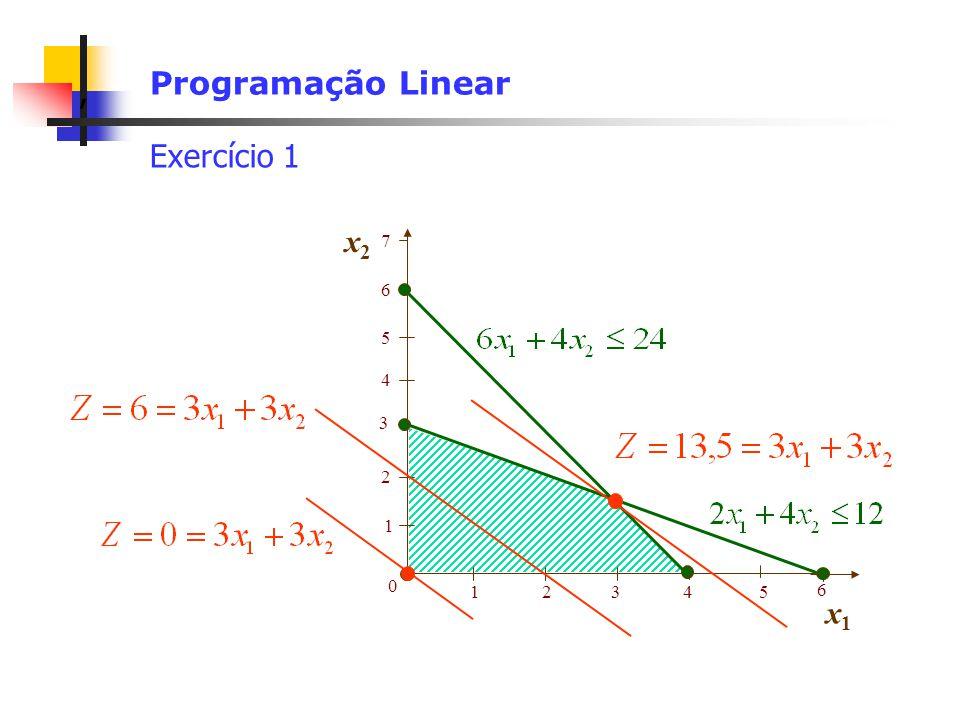 , Programação Linear Exercício 1 1 2 0 12345 6 3 x2x2 x1x1 5 4 6 7