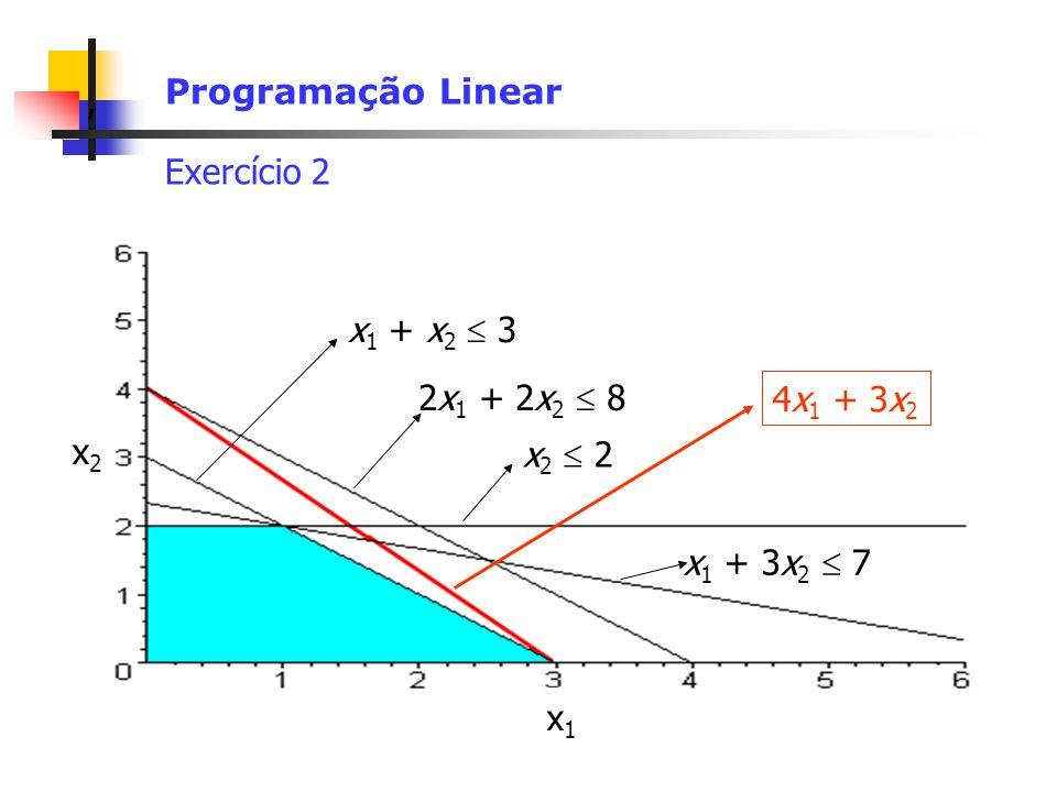 , Programação Linear Exercício 2 x 2 2 x 1 + x 2 3 2x 1 + 2x 2 8 x 1 + 3x 2 7 x2x2 x1x1 4x 1 + 3x 2