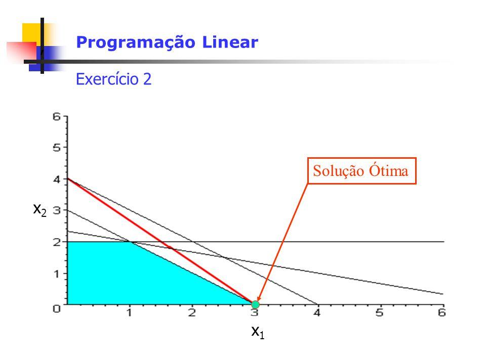 , Programação Linear Exercício 2 Solução Ótima x2x2 x1x1