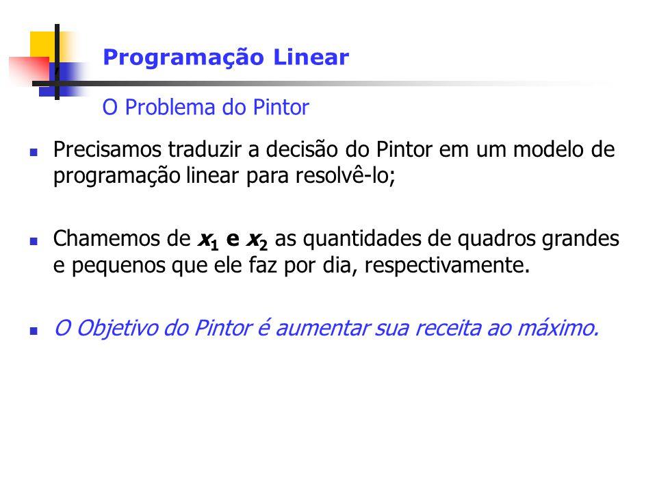 , Programação Linear O Problema do Pintor Precisamos traduzir a decisão do Pintor em um modelo de programação linear para resolvê-lo; Chamemos de x 1 e x 2 as quantidades de quadros grandes e pequenos que ele faz por dia, respectivamente.