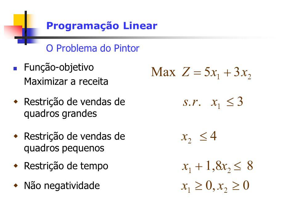 , Programação Linear O Problema do Pintor MaxZxx 53 12 Função-objetivo Maximizar a receita 1 srx 3.. Restrição de vendas de quadros grandes x 4 2 Rest