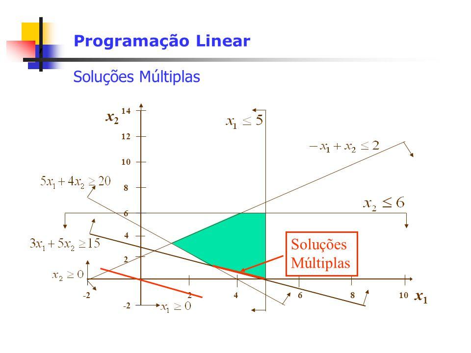 , Programação Linear Soluções Múltiplas x1x1 108642 14 12 x2x2 8 6 4 -2 2 Soluções Múltiplas