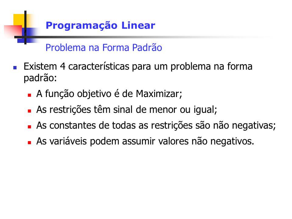 , Programação Linear Problema na Forma Padrão Existem 4 características para um problema na forma padrão: A função objetivo é de Maximizar; As restrições têm sinal de menor ou igual; As constantes de todas as restrições são não negativas; As variáveis podem assumir valores não negativos.