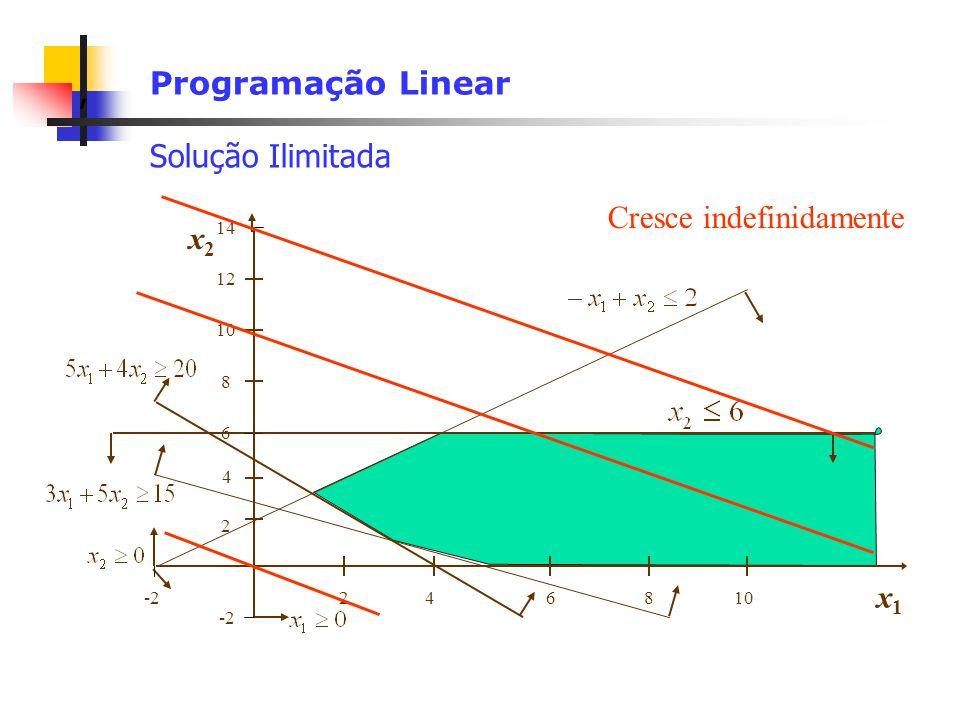 , Programação Linear Solução Ilimitada x1x1 108642 14 12 x2x2 8 6 4 -2 2 Cresce indefinidamente