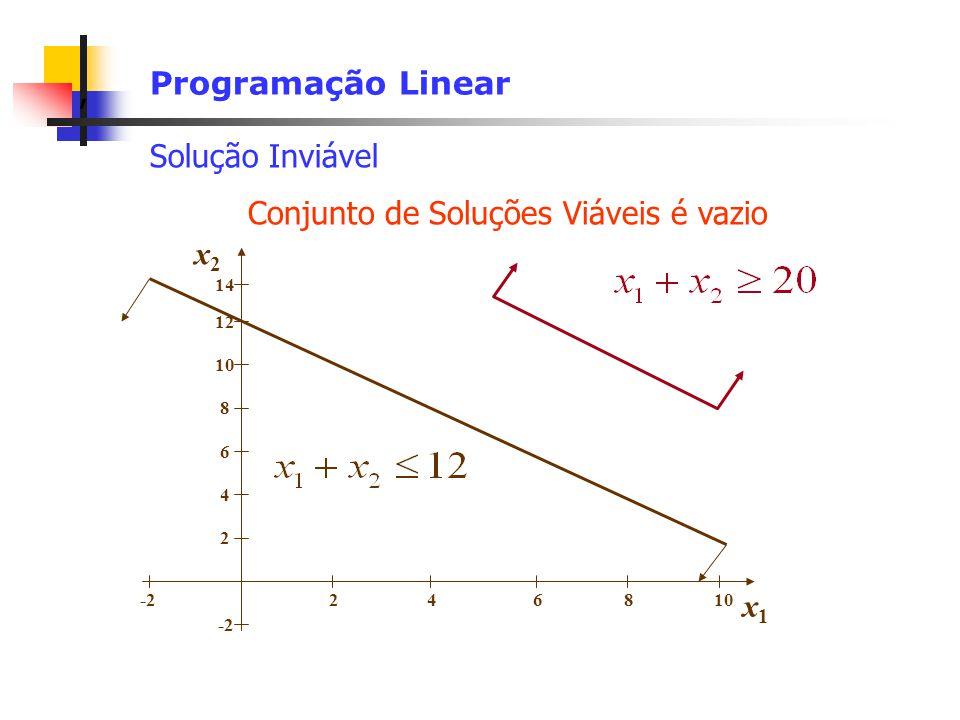 , Programação Linear Solução Inviável -2 2 4 6 8 10 12 14 246810 x2x2 x1x1 Conjunto de Soluções Viáveis é vazio