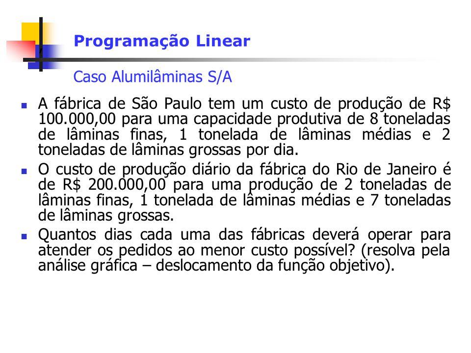 , Programação Linear Caso Alumilâminas S/A A fábrica de São Paulo tem um custo de produção de R$ 100.000,00 para uma capacidade produtiva de 8 toneladas de lâminas finas, 1 tonelada de lâminas médias e 2 toneladas de lâminas grossas por dia.
