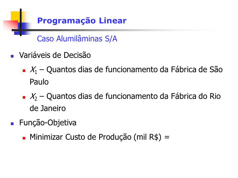 , Programação Linear Caso Alumilâminas S/A Variáveis de Decisão X 1 – Quantos dias de funcionamento da Fábrica de São Paulo X 2 – Quantos dias de func