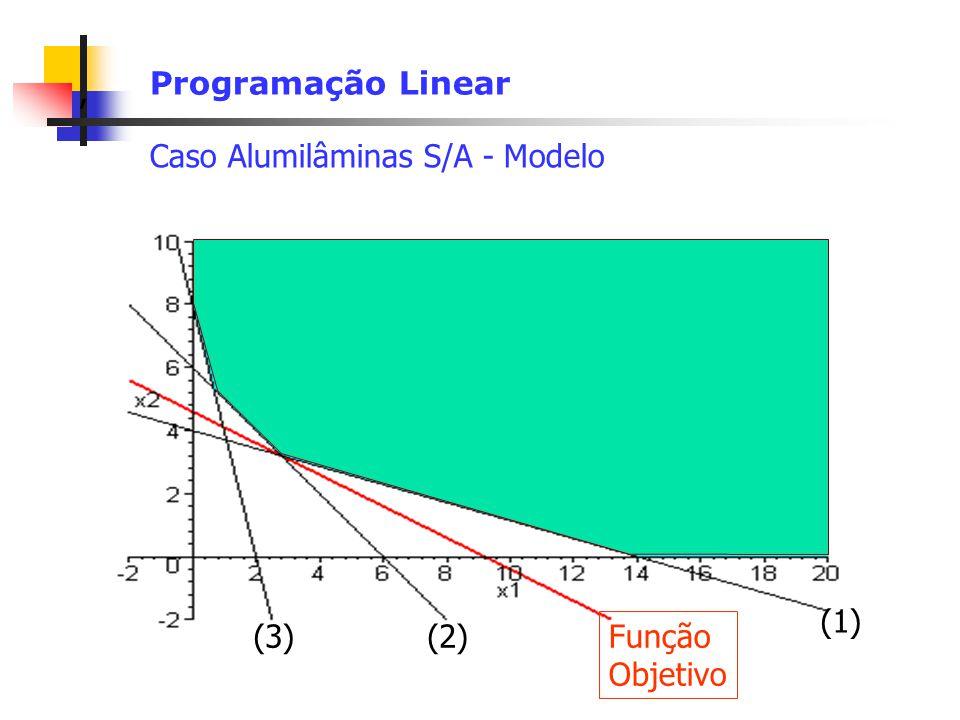 , Programação Linear Caso Alumilâminas S/A - Modelo (2) (1) (3) Função Objetivo