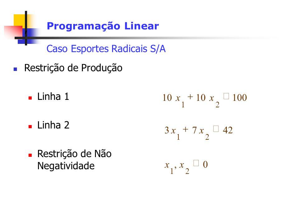 , Programação Linear Caso Esportes Radicais S/A Restrição de Produção Linha 1 Linha 2 Restrição de Não Negatividade 10010 21 xx4273 21 xx0, 21 xx