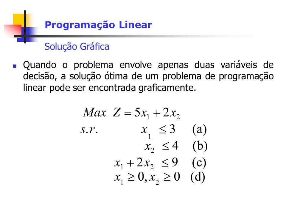 , Programação Linear Solução Gráfica Quando o problema envolve apenas duas variáveis de decisão, a solução ótima de um problema de programação linear pode ser encontrada graficamente.