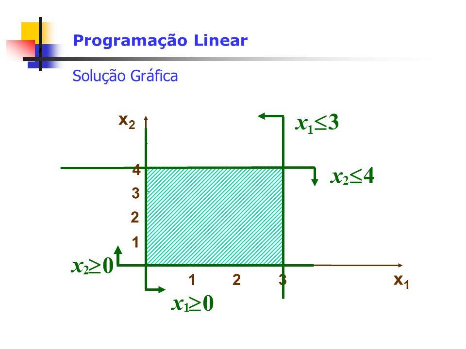 , Programação Linear Solução Gráfica x 4 2 92 12 xx x 3 1 x1x1 92 21 xx x 0 1 x 0 2 x2x2 (3,0)(0,0) (0,4) (3,4) Limite Reta 92 21 xx Região Limitada (1,4) (3,3)