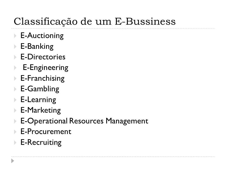 Classificação de um E-Bussiness E-Auctioning E-Banking E-Directories E-Engineering E-Franchising E-Gambling E-Learning E-Marketing E-Operational Resou