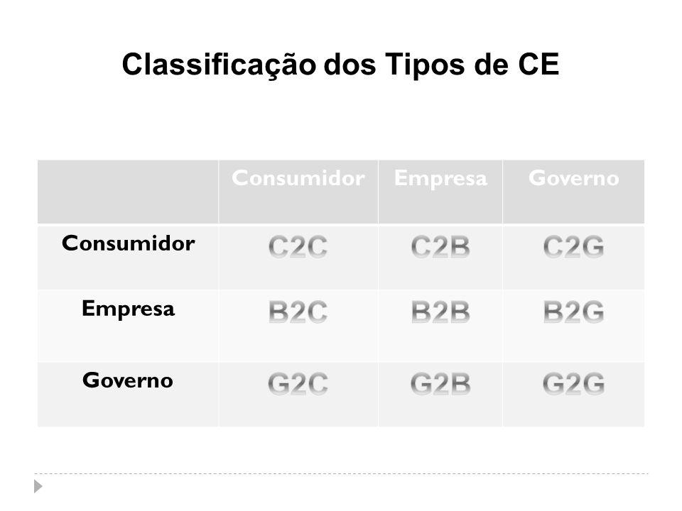 Classificação dos Tipos de CE ConsumidorEmpresaGoverno Consumidor Empresa Governo