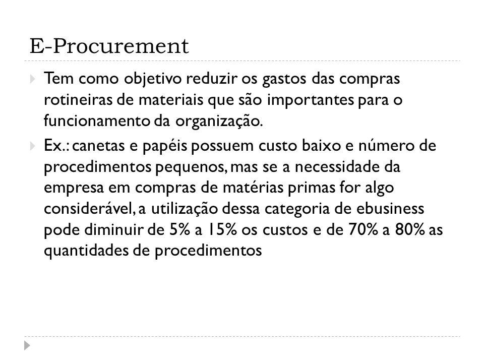 E-Procurement Tem como objetivo reduzir os gastos das compras rotineiras de materiais que são importantes para o funcionamento da organização. Ex.: ca