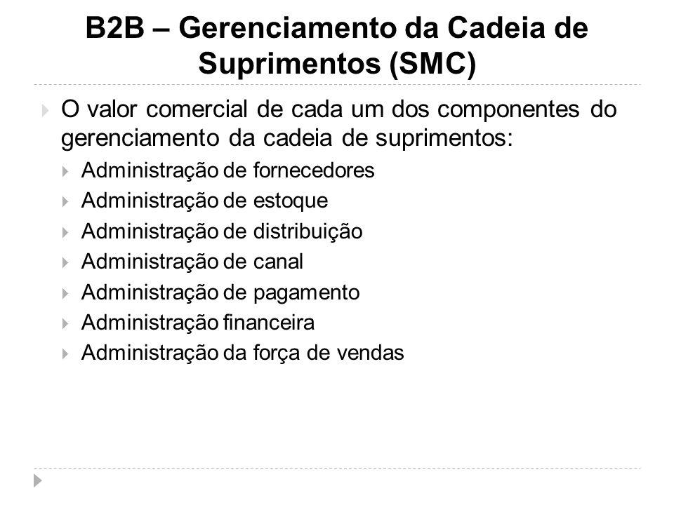 O valor comercial de cada um dos componentes do gerenciamento da cadeia de suprimentos: Administração de fornecedores Administração de estoque Adminis