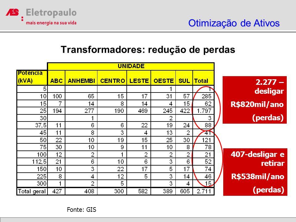 Transformadores: redução de perdas 407-desligar e retirar R$538mil/ano (perdas) Fonte: GIS 2.277 – desligar R$820mil/ano (perdas) Otimização de Ativos