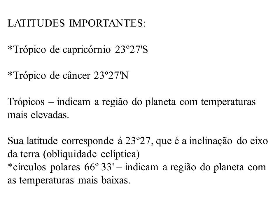LATITUDES IMPORTANTES: *Trópico de capricórnio 23º27 S *Trópico de câncer 23º27 N Trópicos – indicam a região do planeta com temperaturas mais elevadas.