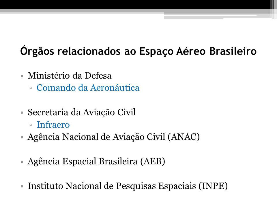 Órgãos relacionados ao Espaço Aéreo Brasileiro Ministério da Defesa Comando da Aeronáutica Secretaria da Aviação Civil Infraero Agência Nacional de Aviação Civil (ANAC) Agência Espacial Brasileira (AEB) Instituto Nacional de Pesquisas Espaciais (INPE)