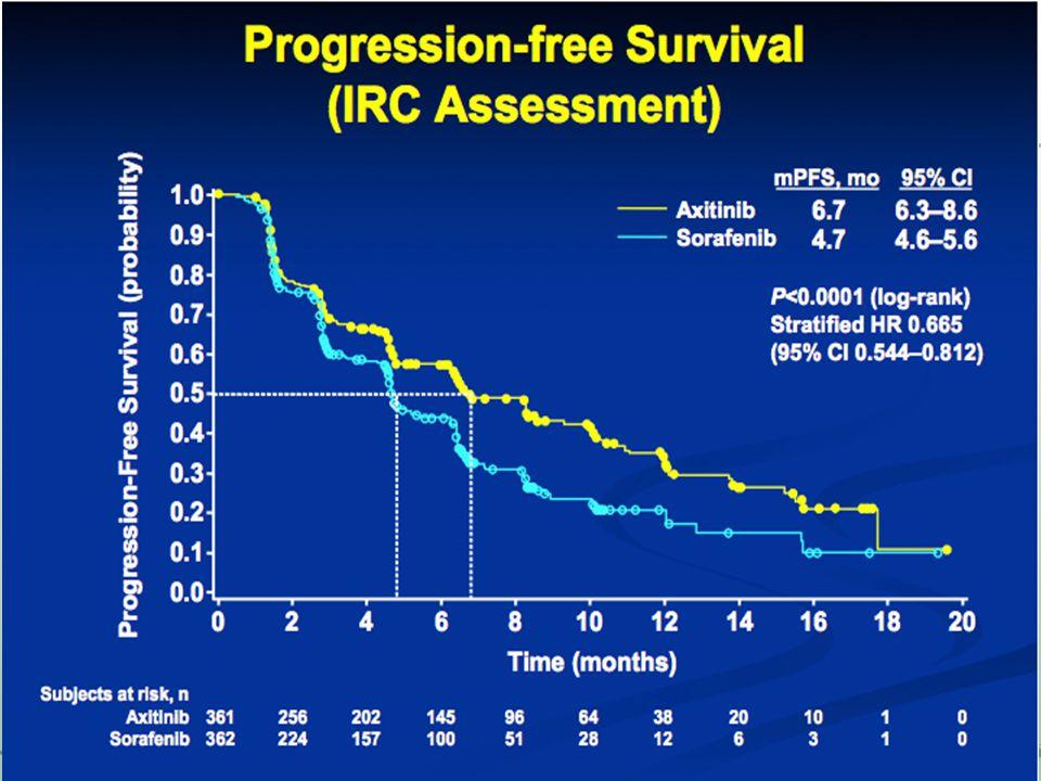 Tratamento de resgate do câncer renal avançado após falha aos inibidores do VEGF