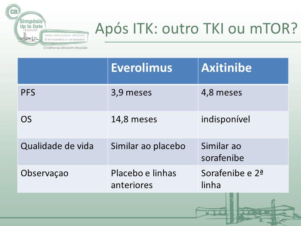 Após ITK: outro TKI ou mTOR? EverolimusAxitinibe PFS3,9 meses4,8 meses OS14,8 mesesindisponível Qualidade de vidaSimilar ao placeboSimilar ao sorafeni