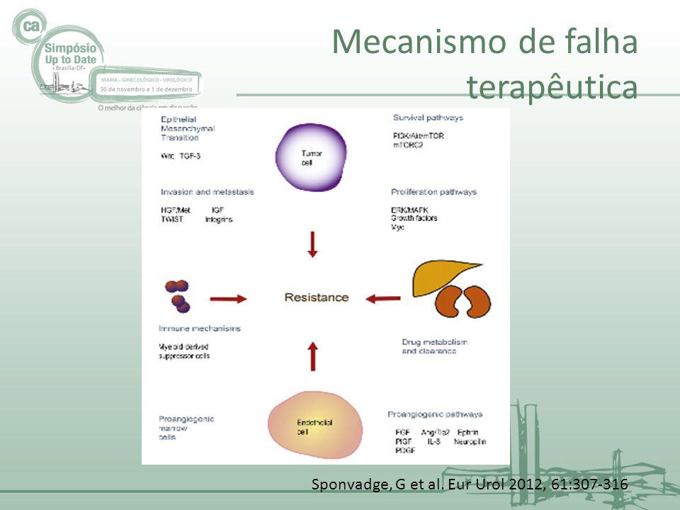 Mecanismo de falha terapêutica Sponvadge, G et al. Eur Urol 2012, 61:307-316