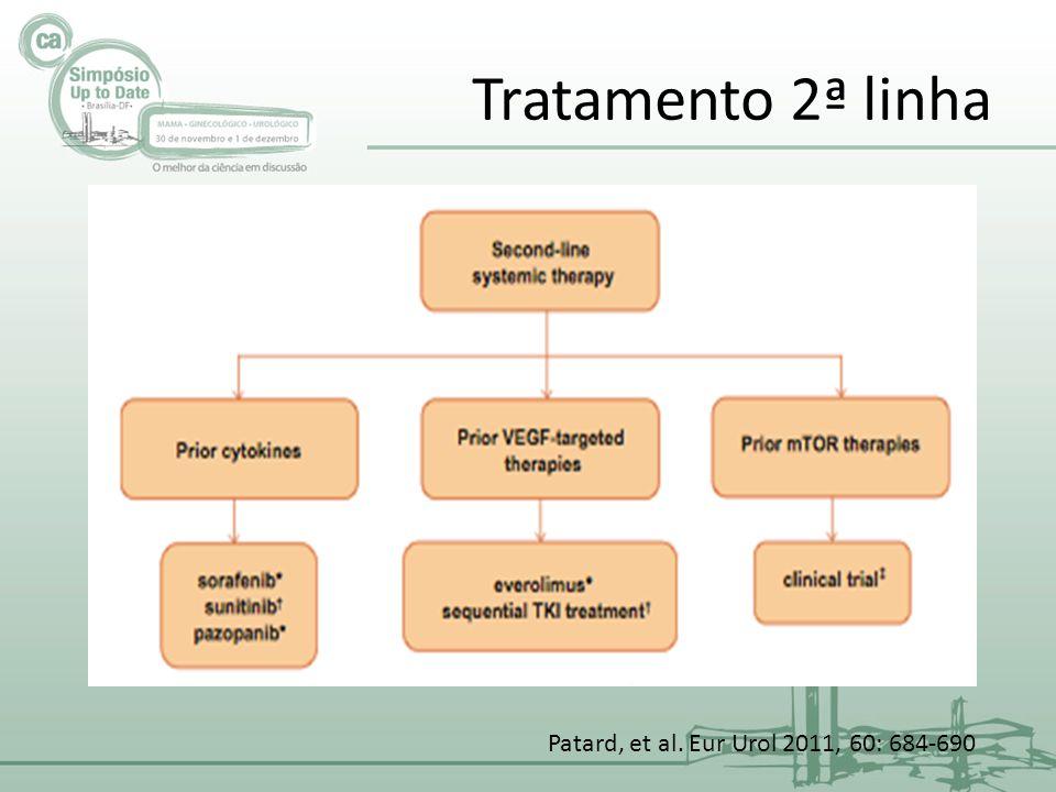 Tratamento 2ª linha Patard, et al. Eur Urol 2011, 60: 684-690