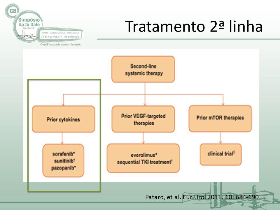 Tratamento prévio citocina Sunitinibe (estudo fase II) Sorafenibe Pazopanibe Axitibine