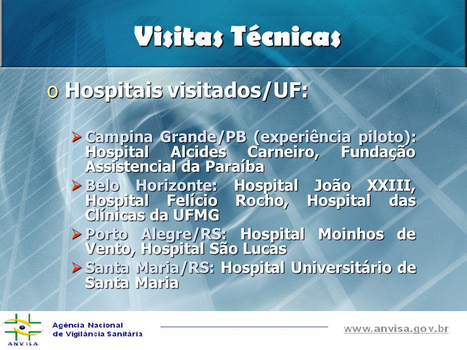 Visitas Técnicas oHospitais visitados/UF: Campina Grande/PB (experiência piloto): Hospital Alcides Carneiro, Fundação Assistencial da Paraíba Campina