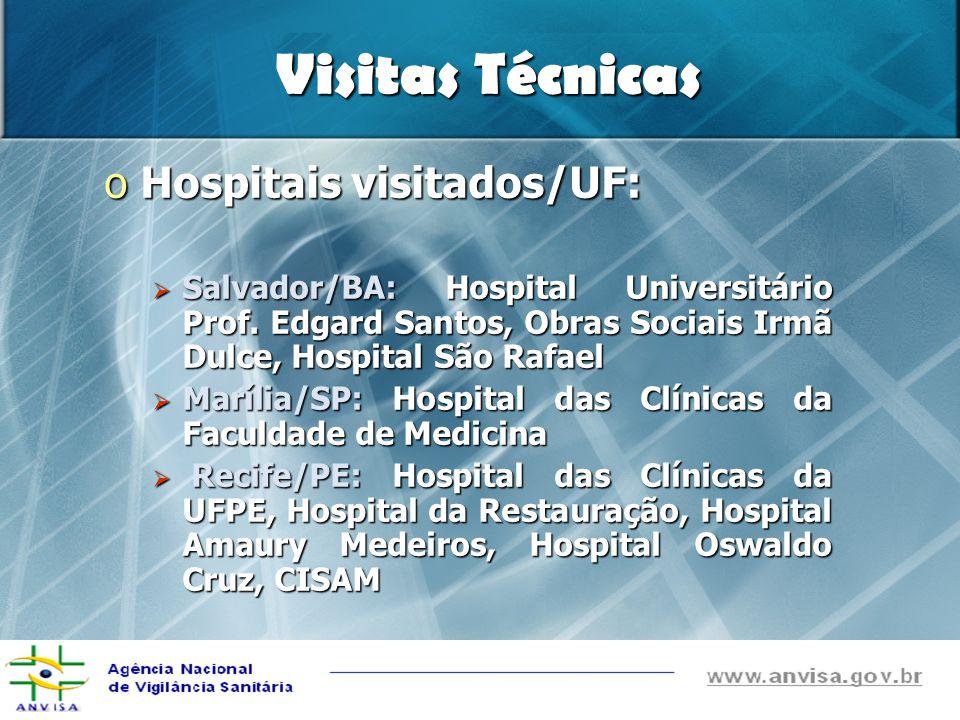 Visitas Técnicas oHospitais visitados/UF: Salvador/BA: Hospital Universitário Prof. Edgard Santos, Obras Sociais Irmã Dulce, Hospital São Rafael Salva
