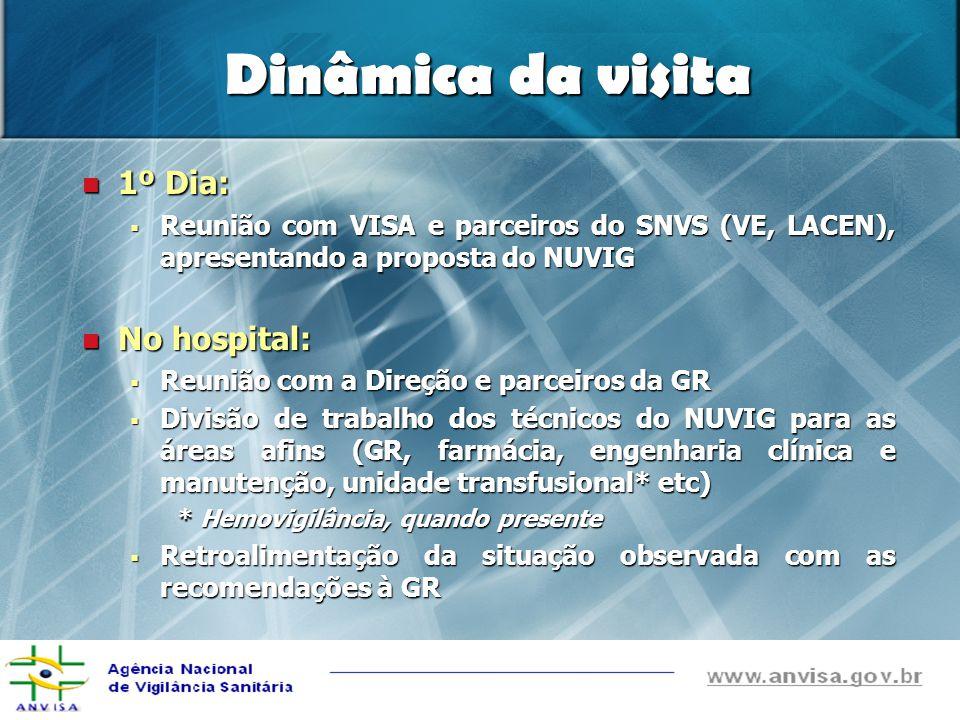 Dinâmica da visita 1º Dia: 1º Dia: Reunião com VISA e parceiros do SNVS (VE, LACEN), apresentando a proposta do NUVIG Reunião com VISA e parceiros do