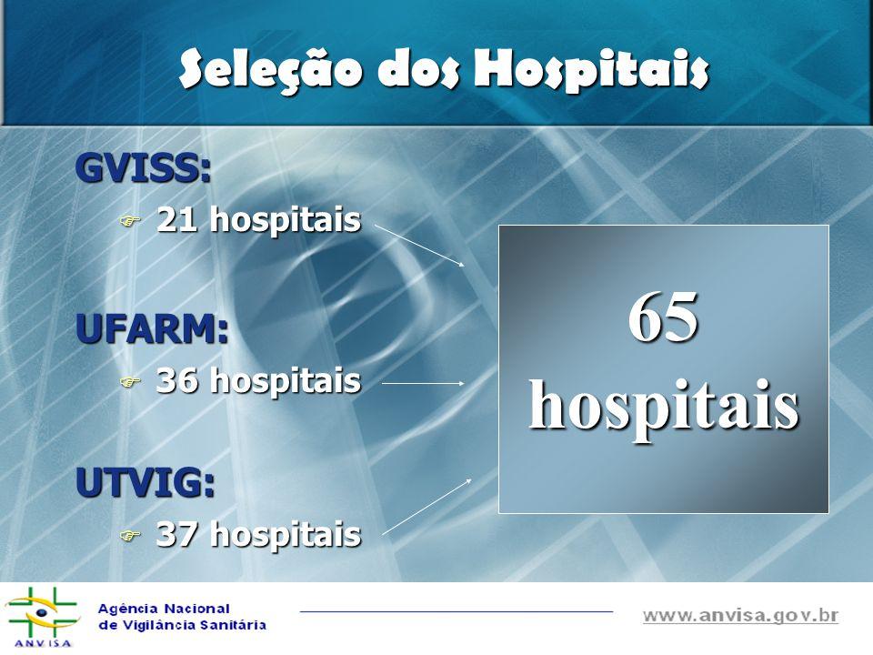 Percentual de Hospitais Sentinela Selecionados Hospitais não-selecionados Hospitais não-selecionados Hospitais selecionados