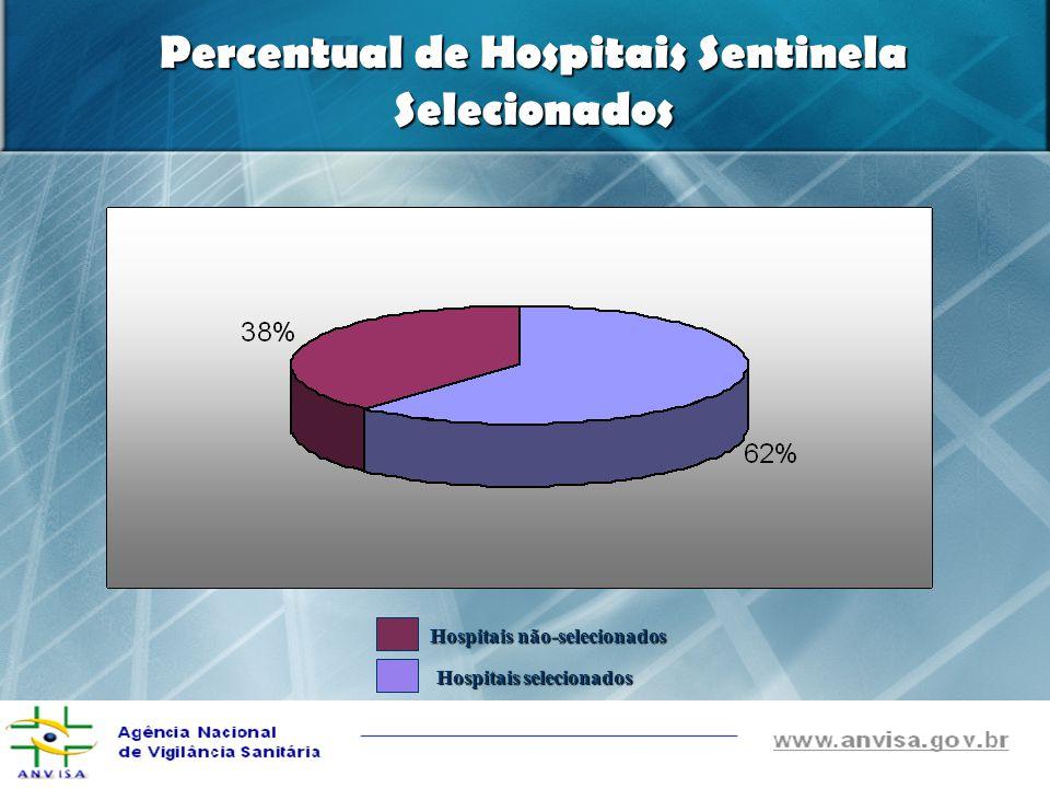 Percentual de Hospitais Sentinela Visitados Hospitais visitados Hospitais não-visitados